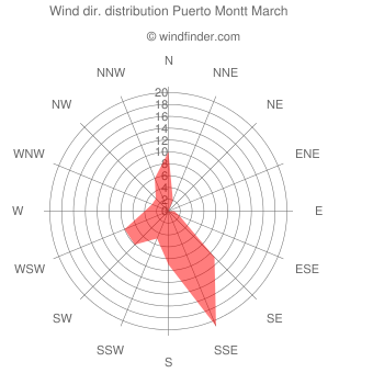Wind direction distribution Puerto Montt March