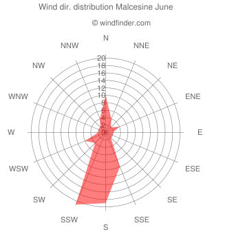 Wind direction distribution Malcesine June