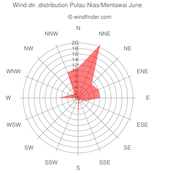 Wind direction distribution Pulau Nias/Mentawai June