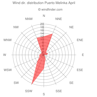 Wind direction distribution Puerto Melinka April