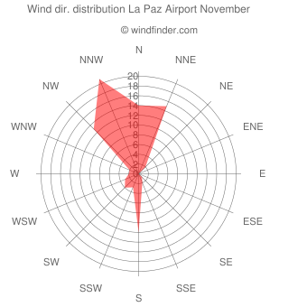 Wind direction distribution La Paz Airport November