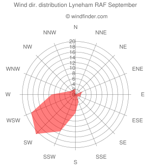 Wind direction distribution Lyneham RAF September