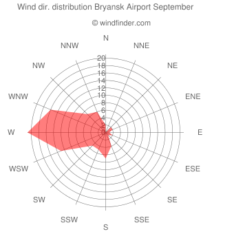Wind direction distribution Bryansk Airport September