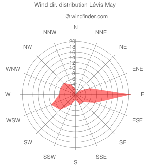 Wind direction distribution Lévis May