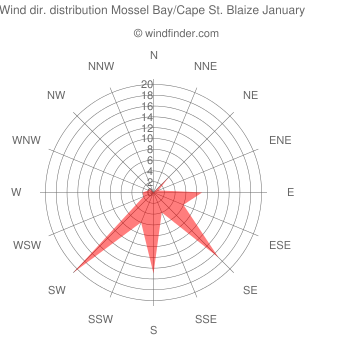 Wind direction distribution Mossel Bay/Cape St. Blaize January