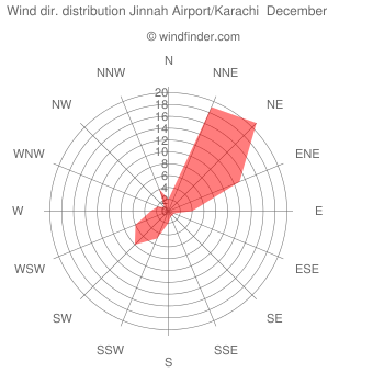 Wind direction distribution Jinnah Airport/Karachi  December