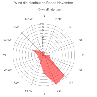 Wind direction distribution Ronda November