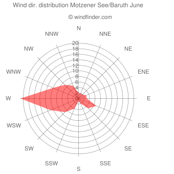 Wind direction distribution Motzener See/Baruth June