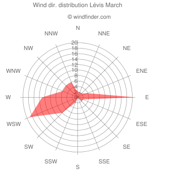 Wind direction distribution Lévis March