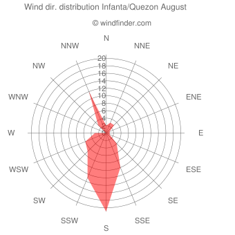 Wind direction distribution Infanta/Quezon August