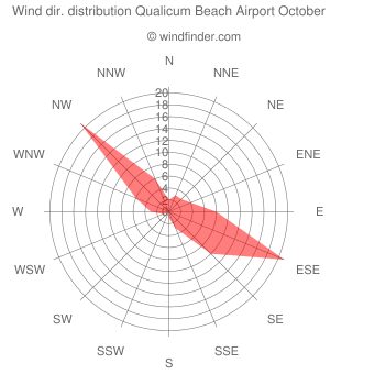 Wind direction distribution Qualicum Beach Airport October