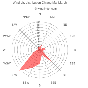 Wind direction distribution Chiang Mai March