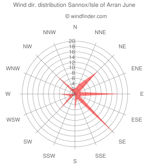 Wind direction distribution Sannox/Isle of Arran June