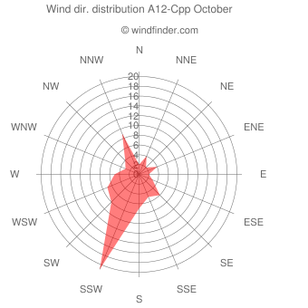 Wind direction distribution A12-Cpp October