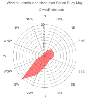Wind direction distribution Nantucket Sound Buoy May