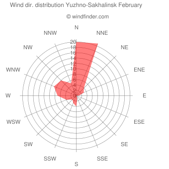 Wind direction distribution Yuzhno-Sakhalinsk February