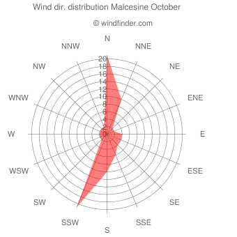 Wind direction distribution Malcesine October