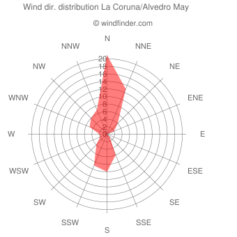 Wind direction distribution La Coruna/Alvedro May