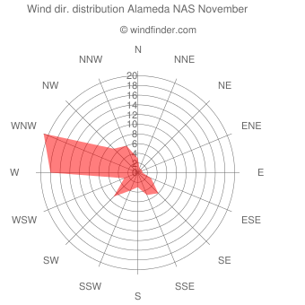 Wind direction distribution Alameda NAS November