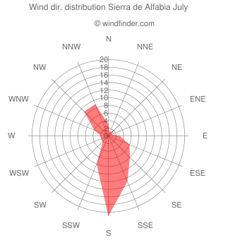 Wind direction distribution Sierra de Alfabia July