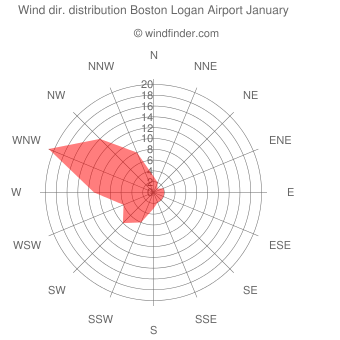 Wind direction distribution Boston Logan Airport January