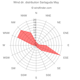 Wind direction distribution Sartaguda May