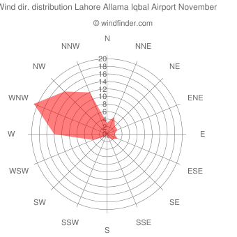 Wind direction distribution Lahore Allama Iqbal Airport November