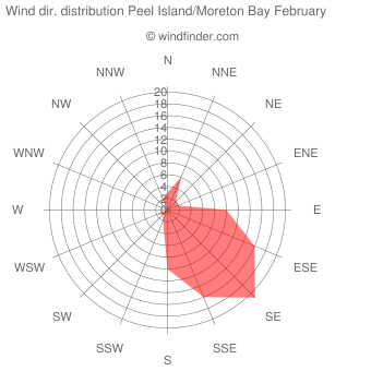 Wind direction distribution Peel Island/Moreton Bay February