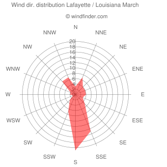 Wind direction distribution Lafayette / Louisiana March