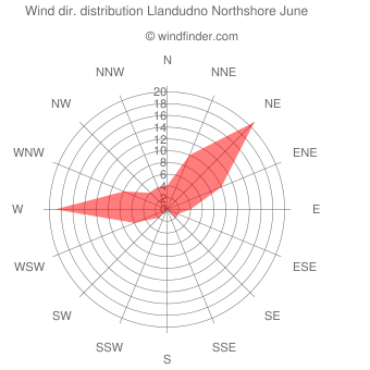 Wind direction distribution Llandudno Northshore June