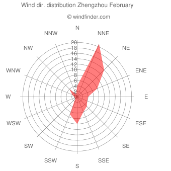 Wind direction distribution Zhengzhou February