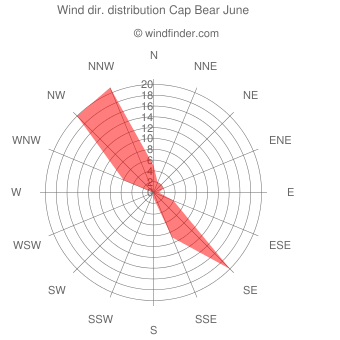 Wind direction distribution Cap Bear June