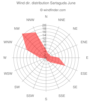 Wind direction distribution Sartaguda June