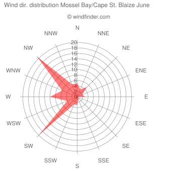 Wind direction distribution Mossel Bay/Cape St. Blaize June