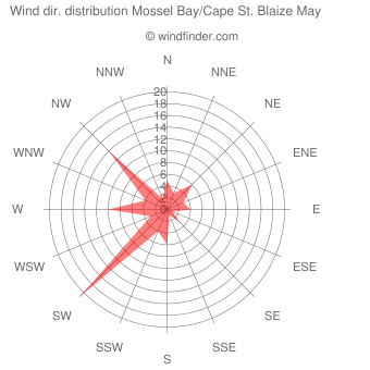 Wind direction distribution Mossel Bay/Cape St. Blaize May