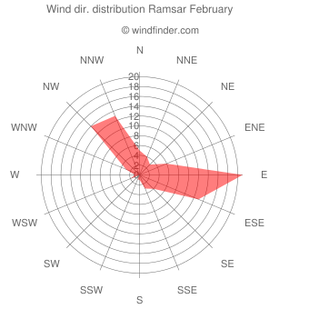 Wind direction distribution Ramsar February
