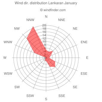Wind direction distribution Lankaran January