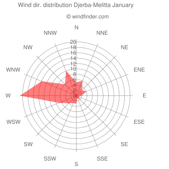 Wind direction distribution Djerba-Melitta January