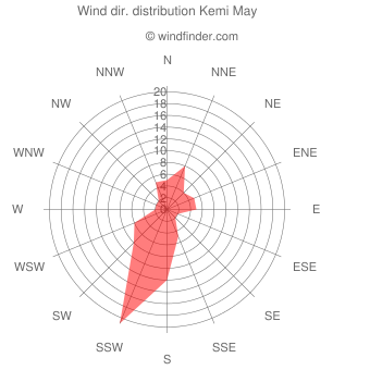 Wind direction distribution Kemi May
