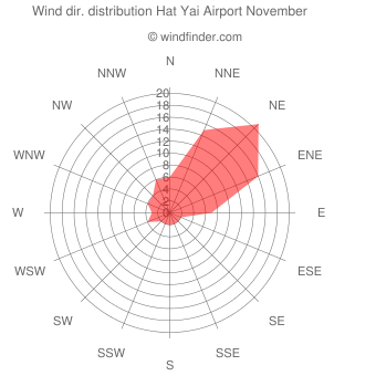 Wind direction distribution Hat Yai Airport November