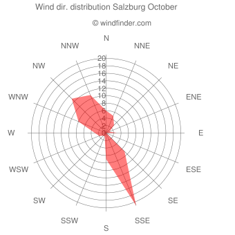Wind direction distribution Salzburg October