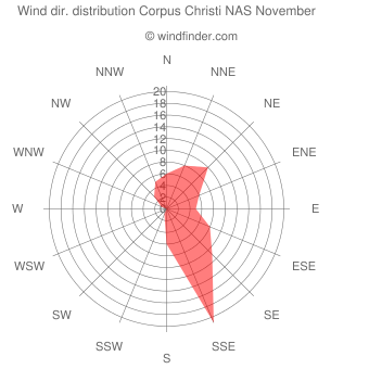 Wind direction distribution Corpus Christi NAS November