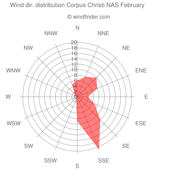Wind direction distribution Corpus Christi NAS February