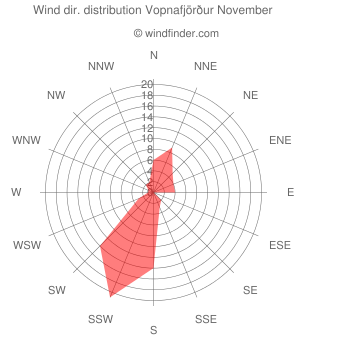 Wind direction distribution Vopnafjörður November