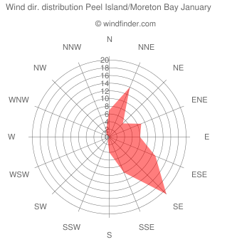 Wind direction distribution Peel Island/Moreton Bay January