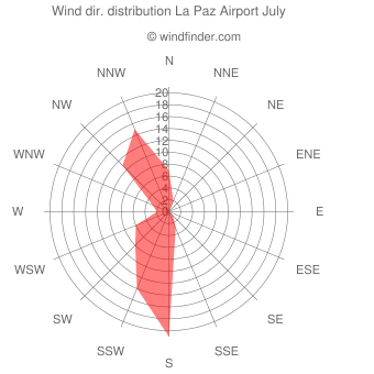 Wind direction distribution La Paz Airport July