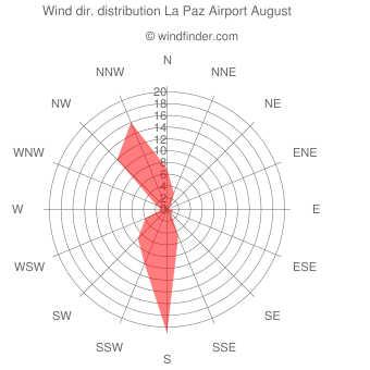 Wind direction distribution La Paz Airport August