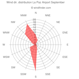 Wind direction distribution La Paz Airport September