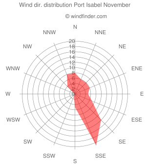 Wind direction distribution Port Isabel November
