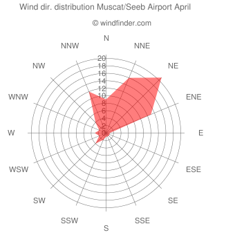 Wind direction distribution Muscat/Seeb Airport April